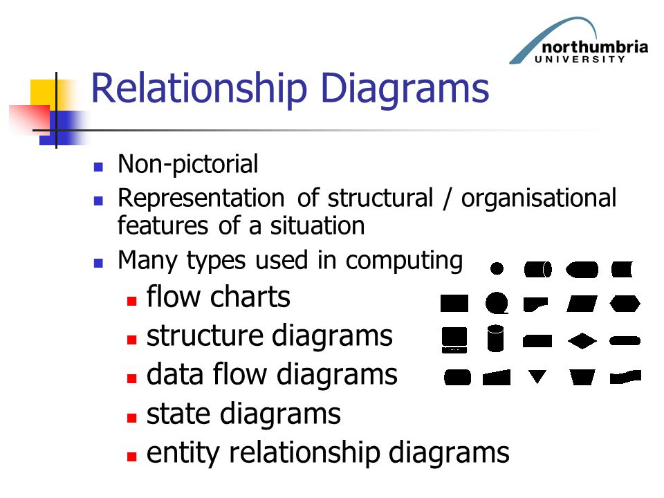 Relationship Diagrams Non-pictorial Representation of structural / organisational features of a situation Many types used in computing flow charts str