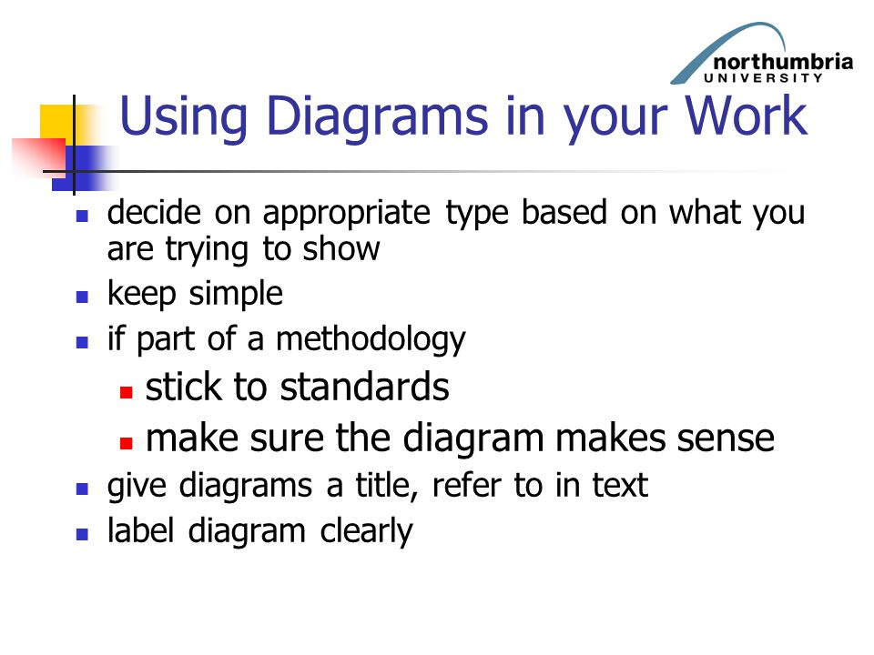 Using Diagrams in your Work decide on appropriate type based on what you are trying to show keep simple if part of a methodology stick to standards ma