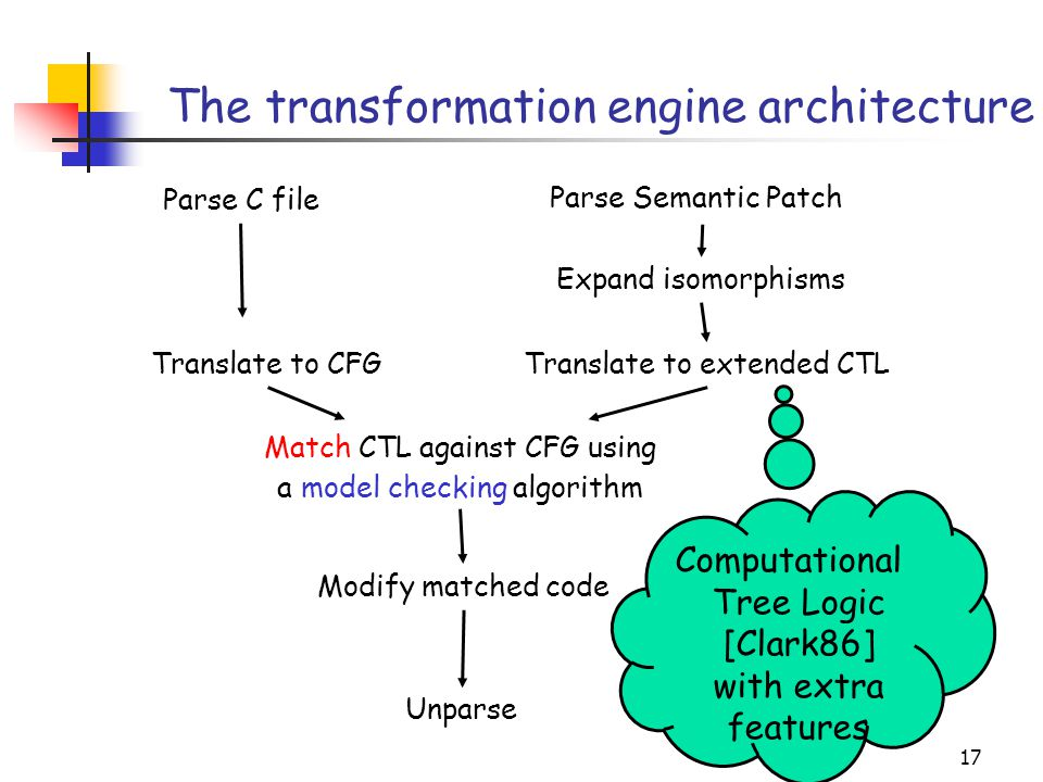 17 The transformation engine architecture Parse C file Parse Semantic Patch Translate to CFGTranslate to extended CTL Expand isomorphisms Match CTL against CFG using a model checking algorithm Modify matched code Unparse Computational Tree Logic [Clark86] with extra features