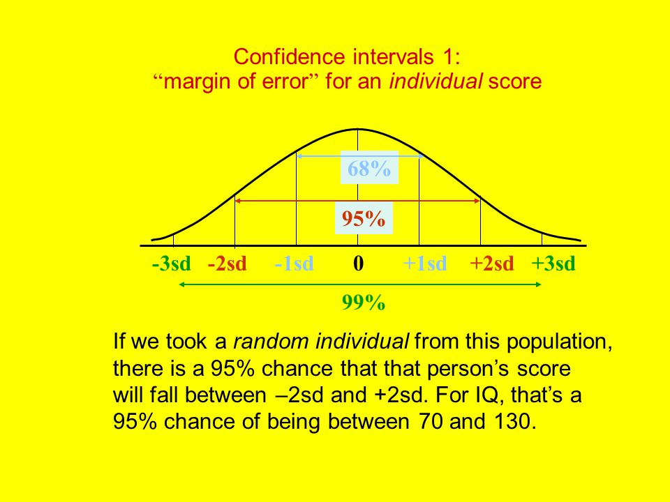 Confidence intervals 1: margin of error for an individual score -2sd-1sd0+1sd+2sd-3sd+3sd 95% 99% 68% If we took a random individual from this population, there is a 95% chance that that person's score will fall between –2sd and +2sd.