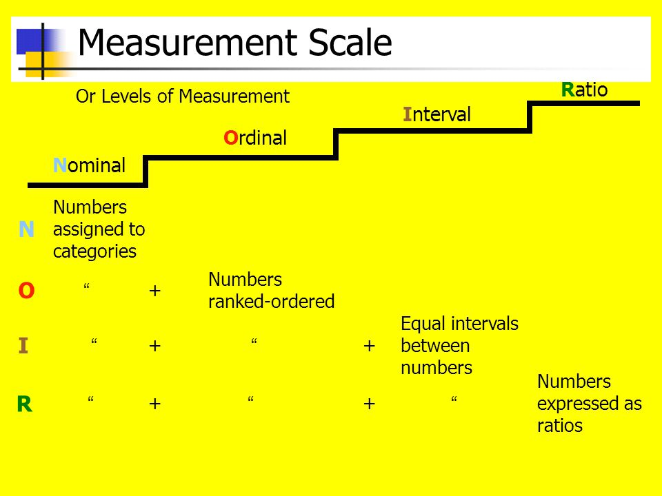 Measurement Scale Nominal Ordinal Interval Ratio Or Levels of Measurement Numbers assigned to categories N O I R + Numbers ranked-ordered ++ Equal intervals between numbers Numbers expressed as ratios ++