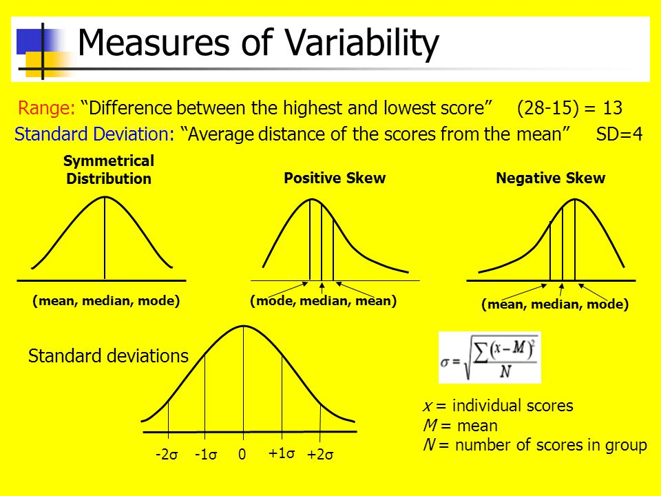 Measures of Variability Range: Difference between the highest and lowest score Standard Deviation: Average distance of the scores from the mean (28-15) = 13 SD=4 Symmetrical Distribution Positive SkewNegative Skew 0 +1σ -1σ+2σ -2σ Standard deviations x = individual scores M = mean N = number of scores in group (mean, median, mode)(mode, median, mean) (mean, median, mode)