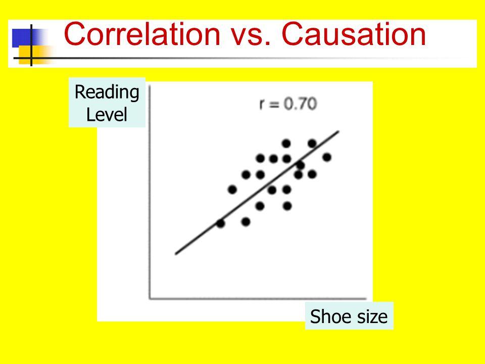 Correlation vs. Causation Shoe size Reading Level