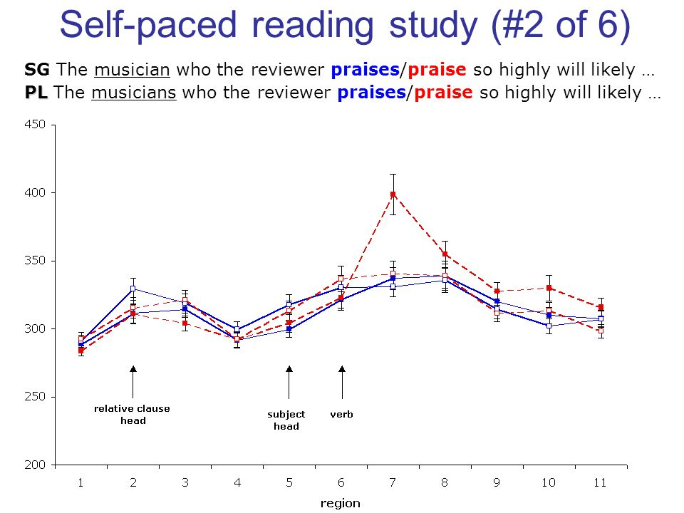 Self-paced reading study (#2 of 6) SG The musician who the reviewer praises/praise so highly will likely … PL PL The musicians who the reviewer praises/praise so highly will likely …