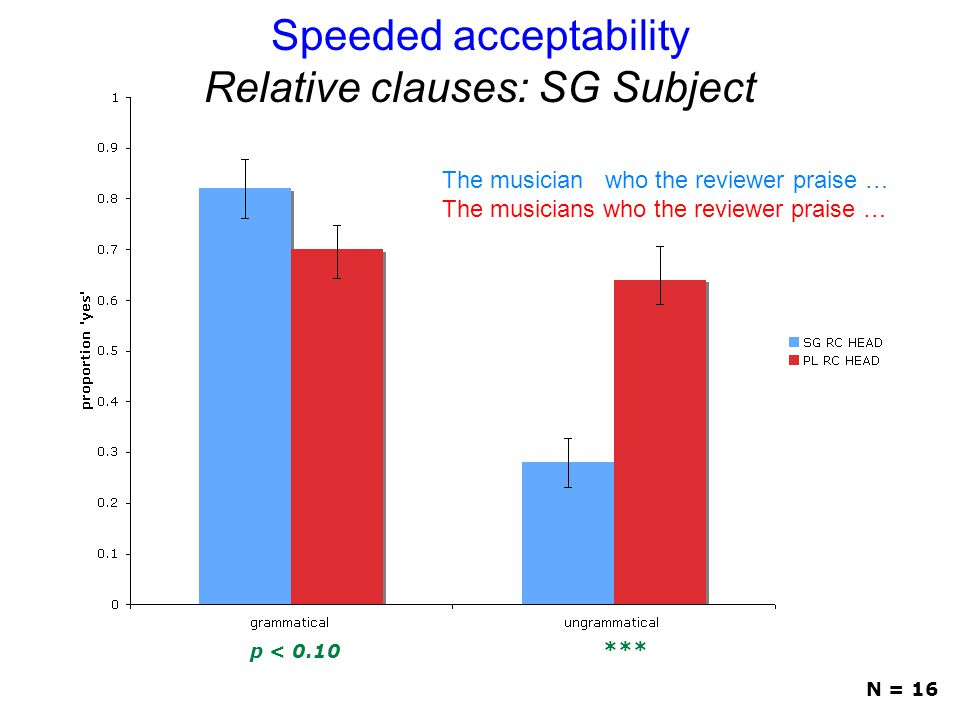 Speeded acceptability Relative clauses: SG Subject p < 0.10 *** N = 16 The musician who the reviewer praise … The musicians who the reviewer praise …