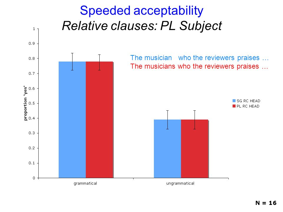 Speeded acceptability Relative clauses: PL Subject N = 16 The musician who the reviewers praises … The musicians who the reviewers praises …