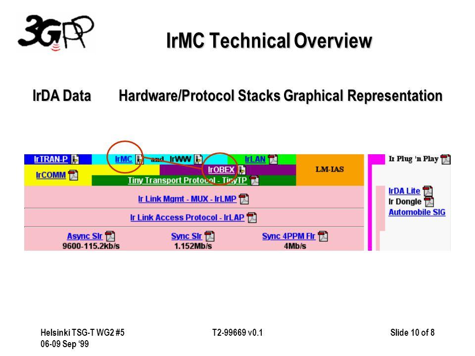 Slide 10 of 8Helsinki TSG-T WG2 #5 06-09 Sep '99 T2-99669 v0.1 IrMC Technical Overview IrDA DataHardware/Protocol Stacks Graphical Representation