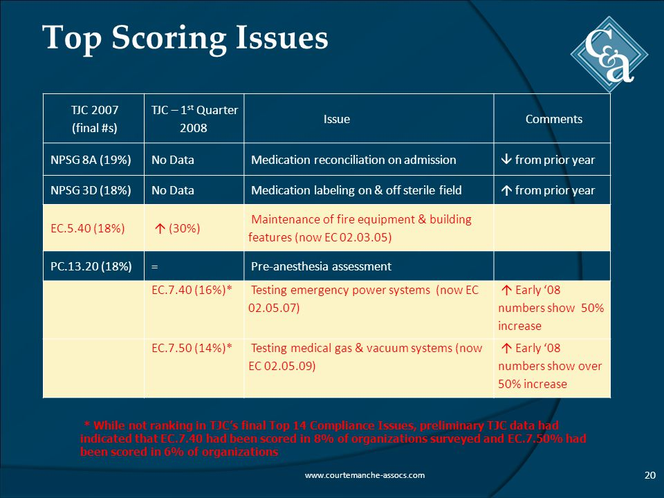 Top Scoring Issues 20 www.courtemanche-assocs.com TJC 2007 (final #s) TJC – 1 st Quarter 2008 IssueComments NPSG 8A (19%)No DataMedication reconciliation on admission  from prior year NPSG 3D (18%)No DataMedication labeling on & off sterile field  from prior year EC.5.40 (18%)  (30%) Maintenance of fire equipment & building features (now EC 02.03.05) PC.13.20 (18%)=Pre-anesthesia assessment EC.7.40 (16%)* Testing emergency power systems (now EC 02.05.07)  Early '08 numbers show 50% increase EC.7.50 (14%)*Testing medical gas & vacuum systems (now EC 02.05.09)  Early '08 numbers show over 50% increase * While not ranking in TJC's final Top 14 Compliance Issues, preliminary TJC data had indicated that EC.7.40 had been scored in 8% of organizations surveyed and EC.7.50% had been scored in 6% of organizations
