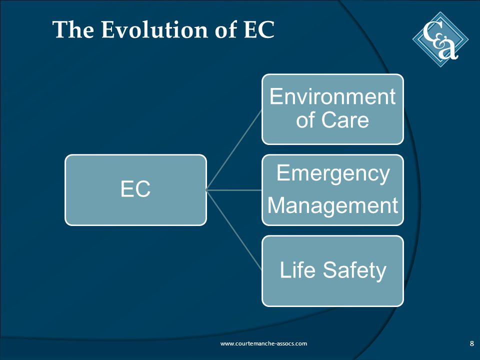 The Evolution of EC 8 www.courtemanche-assocs.com EC Environment of Care Emergency Management Life Safety