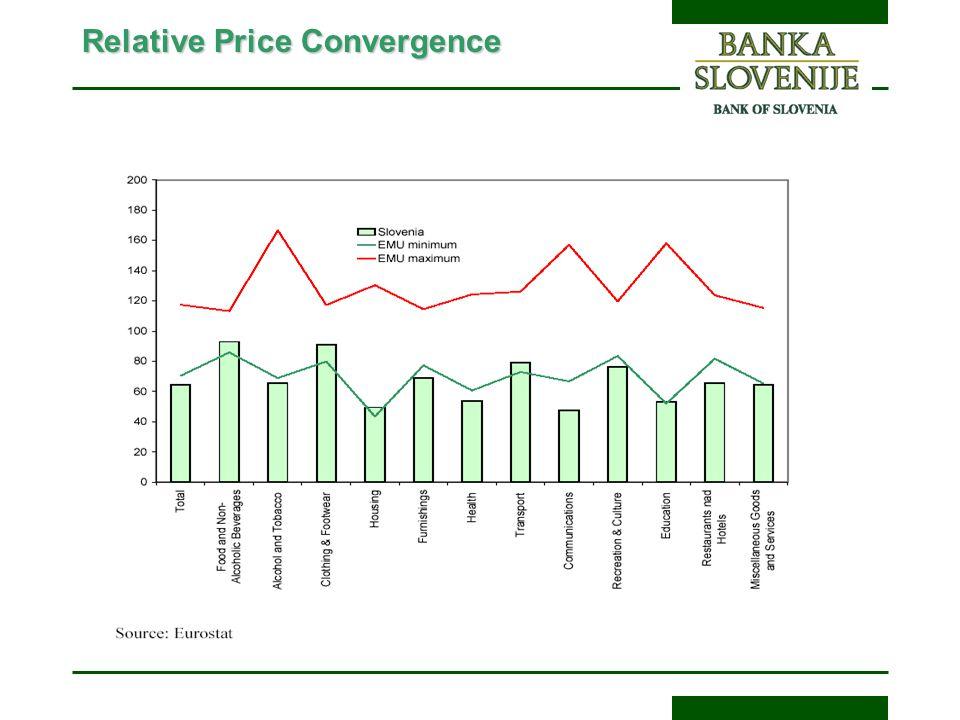 Relative Price Convergence