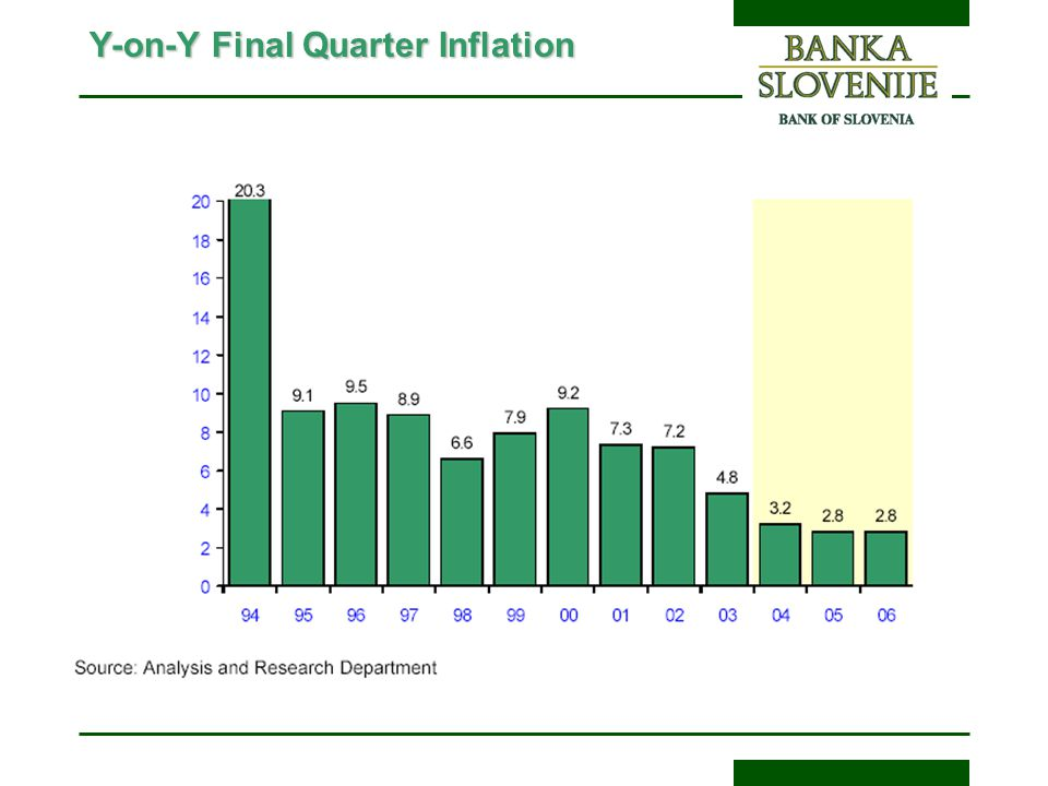 Y-on-Y Final Quarter Inflation