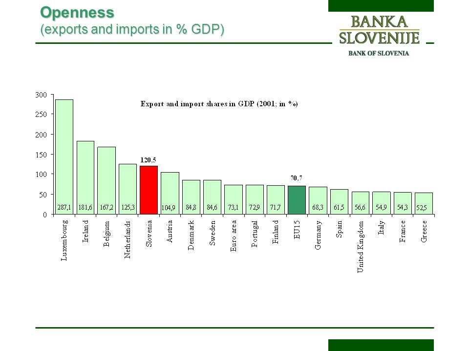 Openness (exports and imports in % GDP)