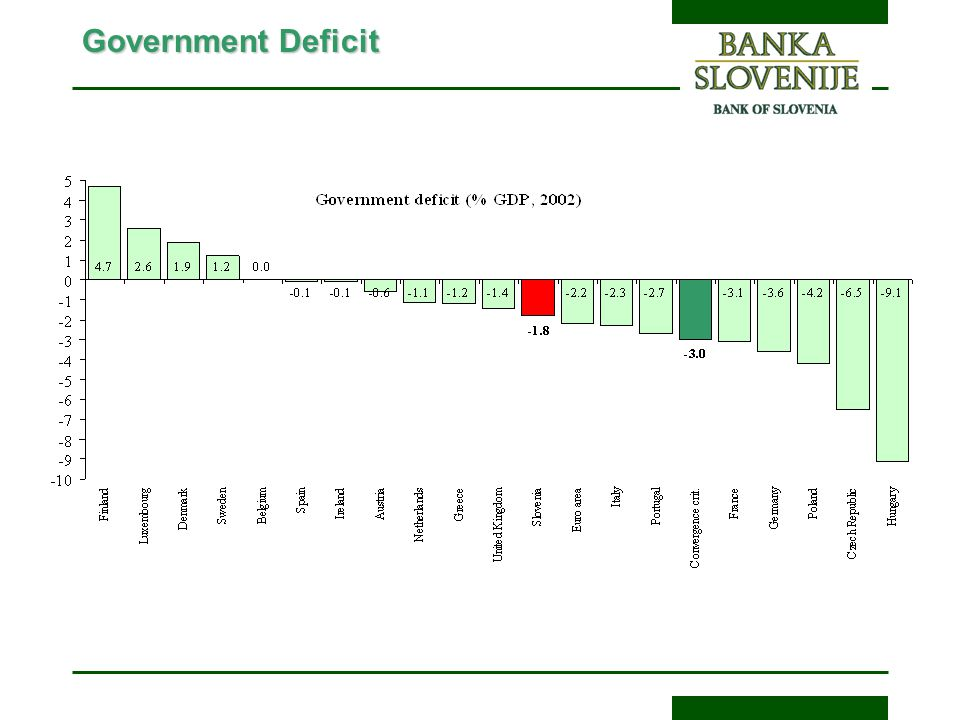 Government Deficit