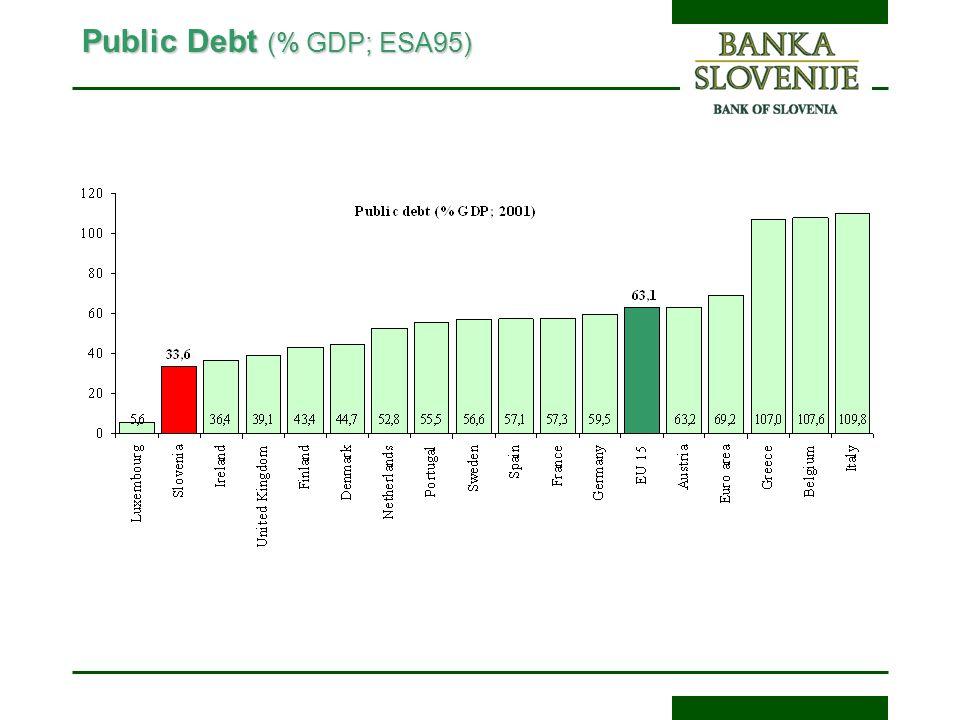 Public Debt (% GDP; ESA95)