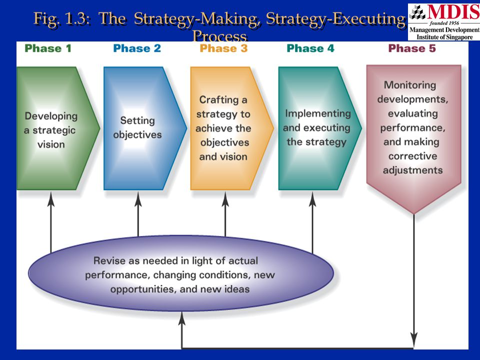 Lesson 1Module: JM006 Fig. 1.3: The Strategy-Making, Strategy-Executing Process