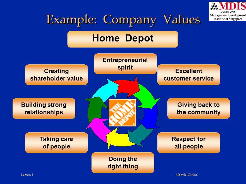 Lesson 1Module: JM006 Example: Company Values Creating shareholder value Building strong relationships Entrepreneurial spirit Excellent customer servi