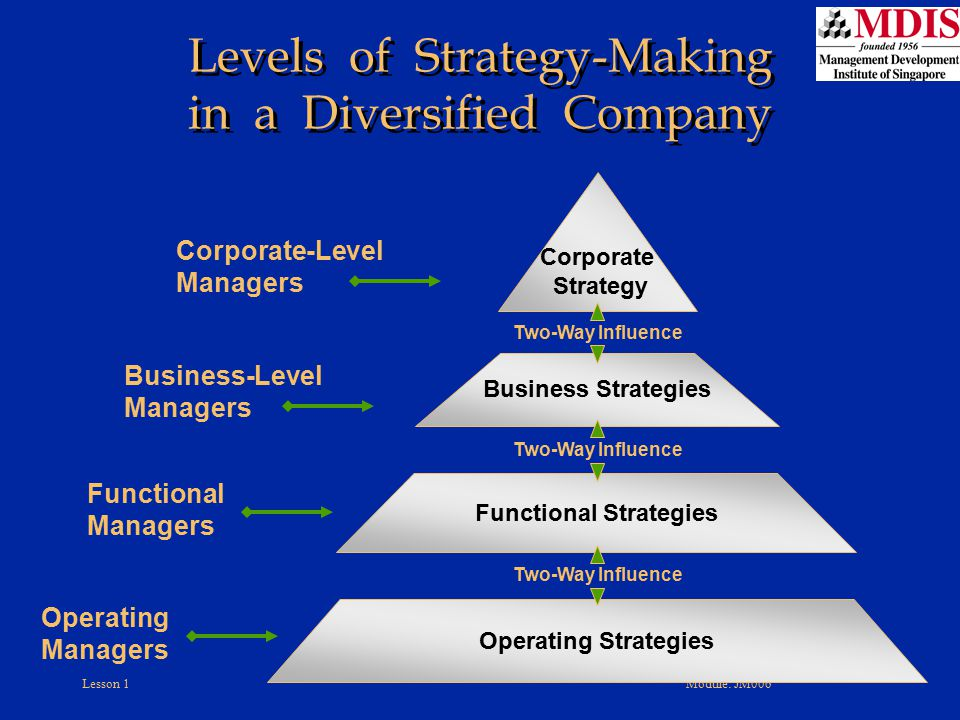 Lesson 1Module: JM006 Levels of Strategy-Making in a Diversified Company Corporate Strategy Business Strategies Functional Strategies Operating Strate