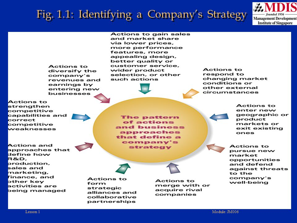 Lesson 1Module: JM006 Levels of Strategy-Making in a Diversified Company Corporate Strategy Business Strategies Functional Strategies Operating Strategies Two-Way Influence Corporate-Level Managers Business-Level Managers Functional Managers Operating Managers