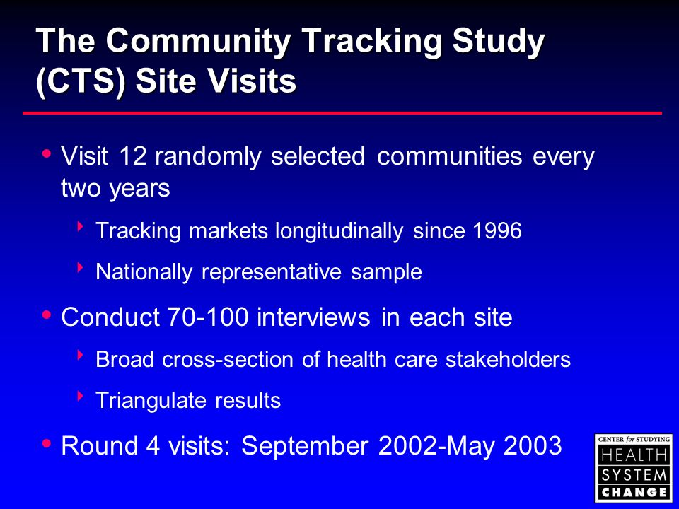 The Community Tracking Study (CTS) Site Visits  Visit 12 randomly selected communities every two years  Tracking markets longitudinally since 1996  Nationally representative sample  Conduct 70-100 interviews in each site  Broad cross-section of health care stakeholders  Triangulate results  Round 4 visits: September 2002-May 2003
