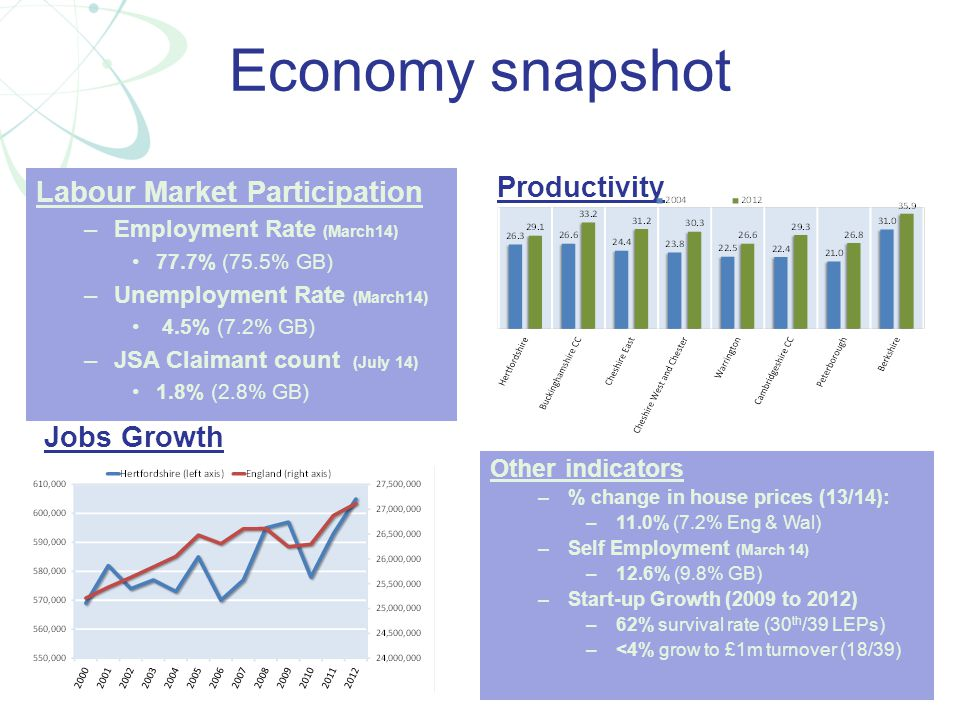 Economy snapshot Labour Market Participation –Employment Rate (March14) 77.7% (75.5% GB) –Unemployment Rate (March14) 4.5% (7.2% GB) –JSA Claimant cou