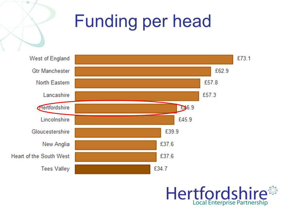 Funding per head