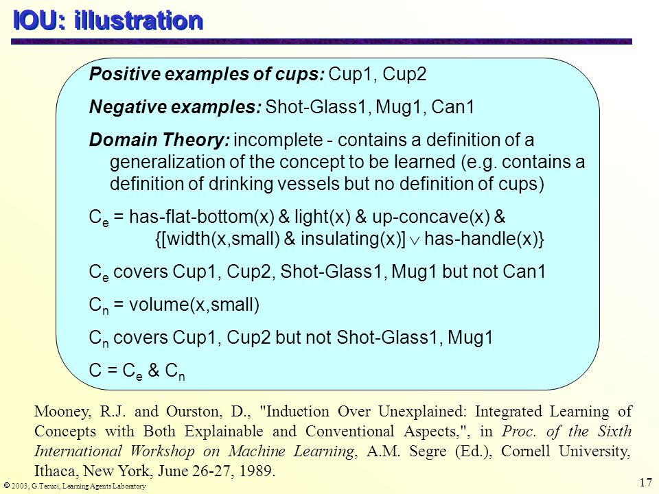  2003, G.Tecuci, Learning Agents Laboratory 17 IOU: illustration Positive examples of cups: Cup1, Cup2 Negative examples: Shot-Glass1, Mug1, Can1 Dom