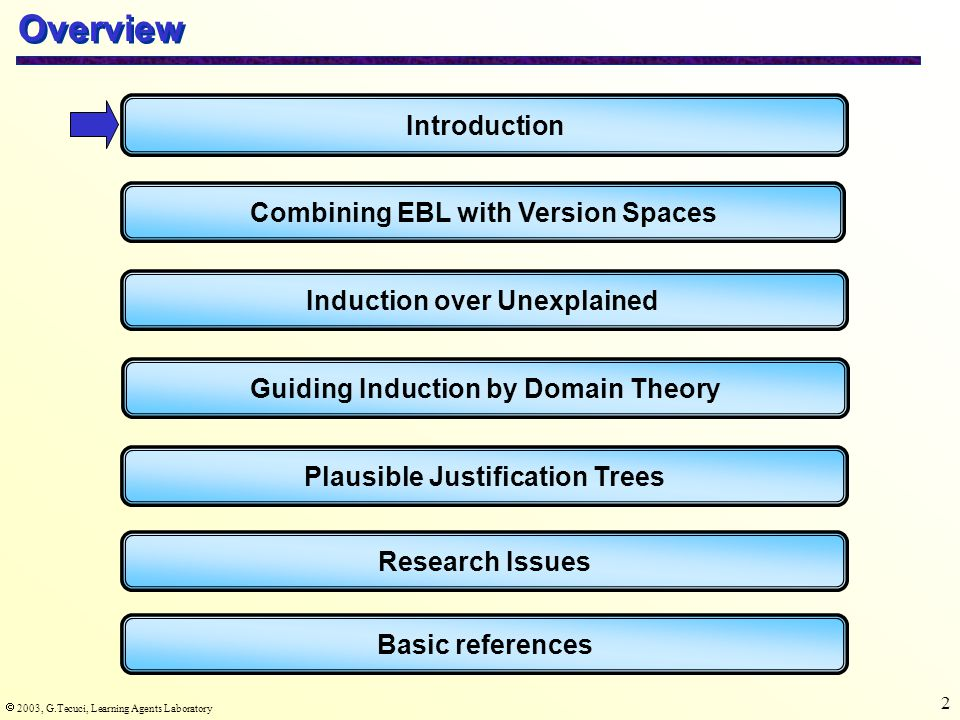  2003, G.Tecuci, Learning Agents Laboratory 3 Multistrategy learning Multistrategy learning is concerned with developing learning agents that synergistically integrate two or more learning strategies in order to solve learning tasks that are beyond the capabilities of the individual learning strategies that are integrated.