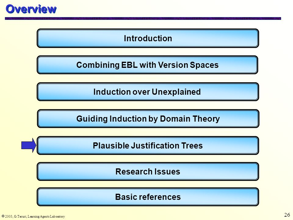  2003, G.Tecuci, Learning Agents Laboratory 26 Overview Introduction Combining EBL with Version Spaces Induction over Unexplained Basic references Guiding Induction by Domain Theory Plausible Justification Trees Research Issues