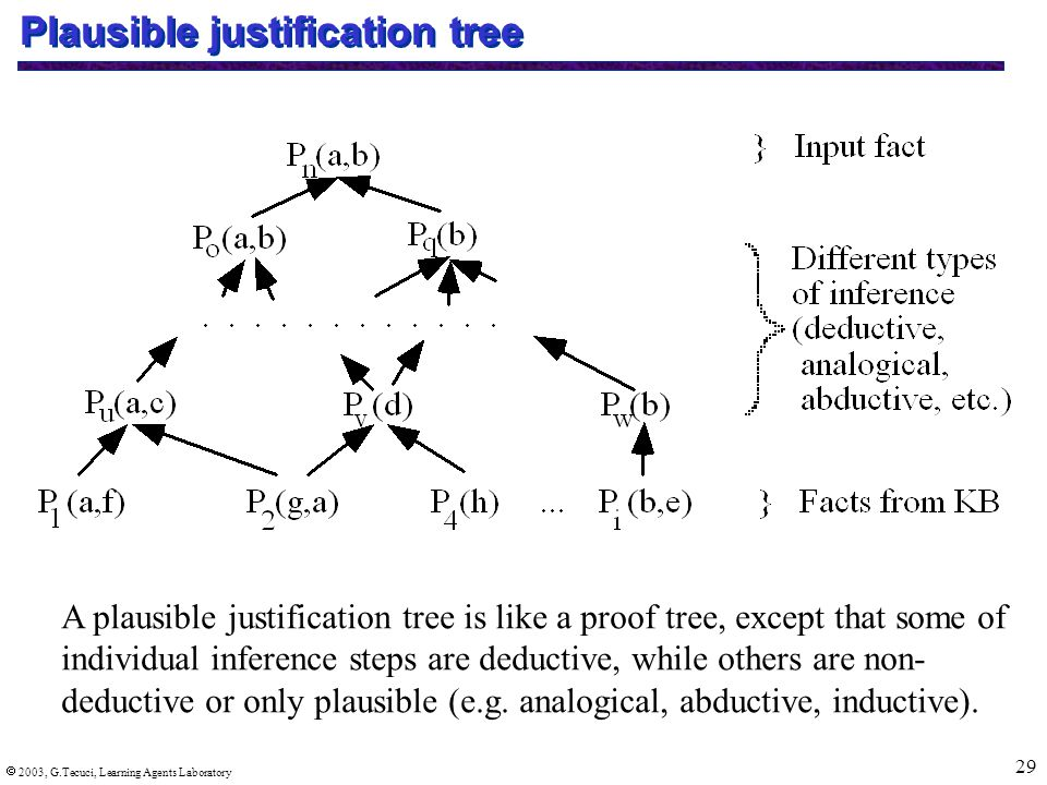  2003, G.Tecuci, Learning Agents Laboratory 29 Plausible justification tree A plausible justification tree is like a proof tree, except that some of individual inference steps are deductive, while others are non- deductive or only plausible (e.g.