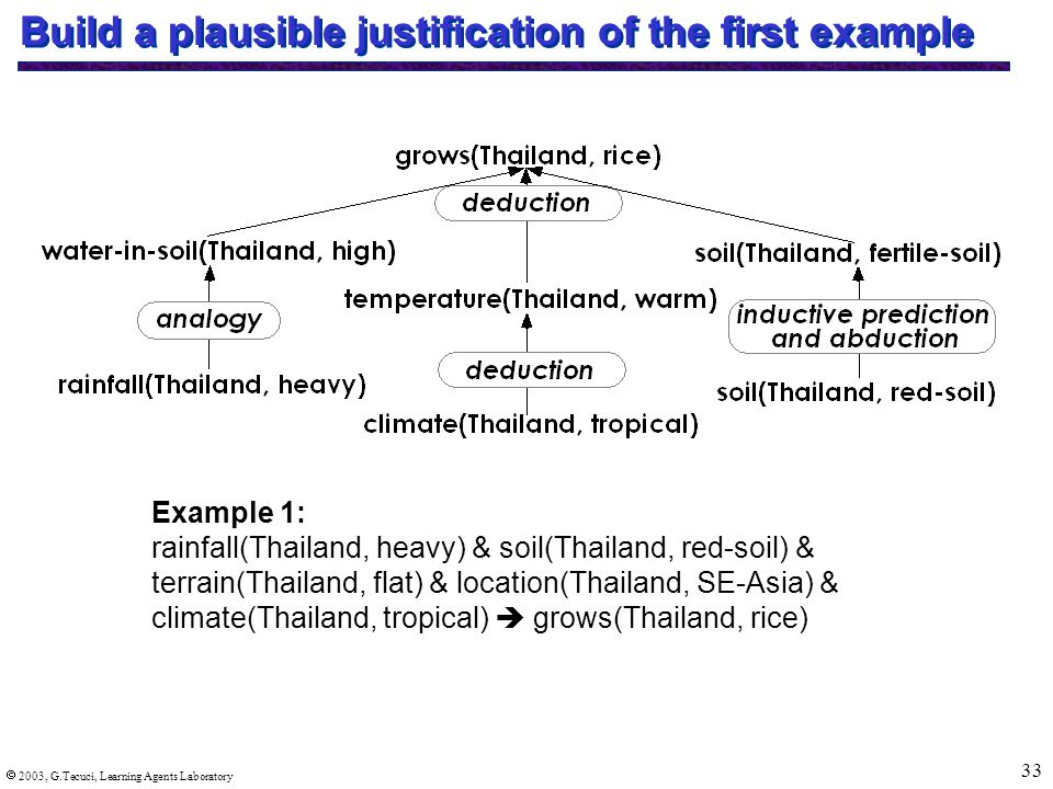  2003, G.Tecuci, Learning Agents Laboratory 33 Build a plausible justification of the first example Example 1: rainfall(Thailand, heavy) & soil(Thailand, red-soil) & terrain(Thailand, flat) & location(Thailand, SE-Asia) & climate(Thailand, tropical)  grows(Thailand, rice)