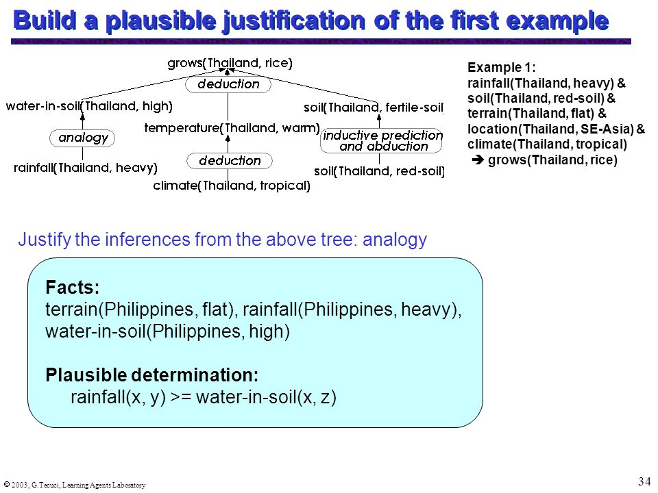  2003, G.Tecuci, Learning Agents Laboratory 34 Build a plausible justification of the first example Example 1: rainfall(Thailand, heavy) & soil(Thailand, red-soil) & terrain(Thailand, flat) & location(Thailand, SE-Asia) & climate(Thailand, tropical)  grows(Thailand, rice) Justify the inferences from the above tree: analogy Facts: terrain(Philippines, flat), rainfall(Philippines, heavy), water-in-soil(Philippines, high) Plausible determination: rainfall(x, y) >= water-in-soil(x, z)