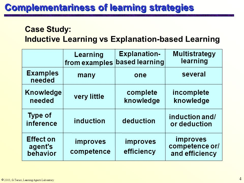  2003, G.Tecuci, Learning Agents Laboratory 5 Multistrategy concept learning Input Background Knowledge (Domain Theory) Goal The Learning Problem One or more positive and/or negative examples of a concept Weak, incomplete, partially incorrect, or complete Learn a concept description characterizing the example(s) and consistent with the background knowledge by combining several learning strategies