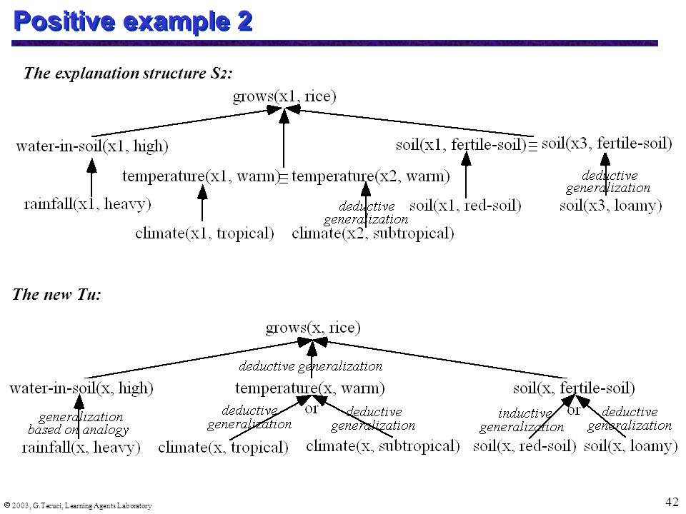  2003, G.Tecuci, Learning Agents Laboratory 42 Positive example 2 The explanation structure S 2 : The new Tu: