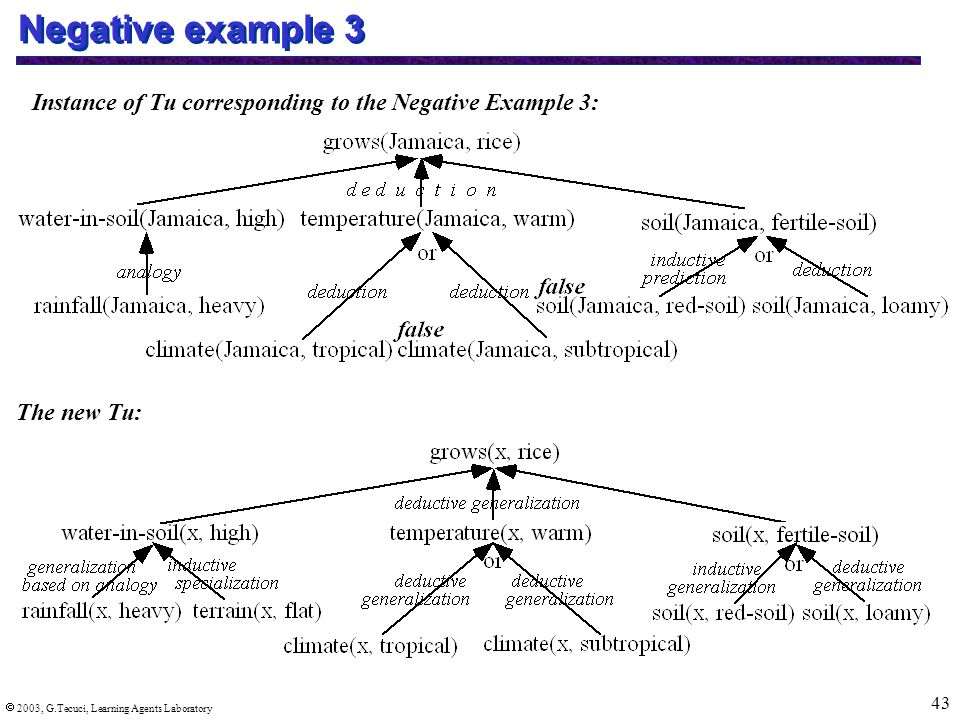  2003, G.Tecuci, Learning Agents Laboratory 43 Negative example 3 Instance of Tu corresponding to the Negative Example 3: The new Tu: