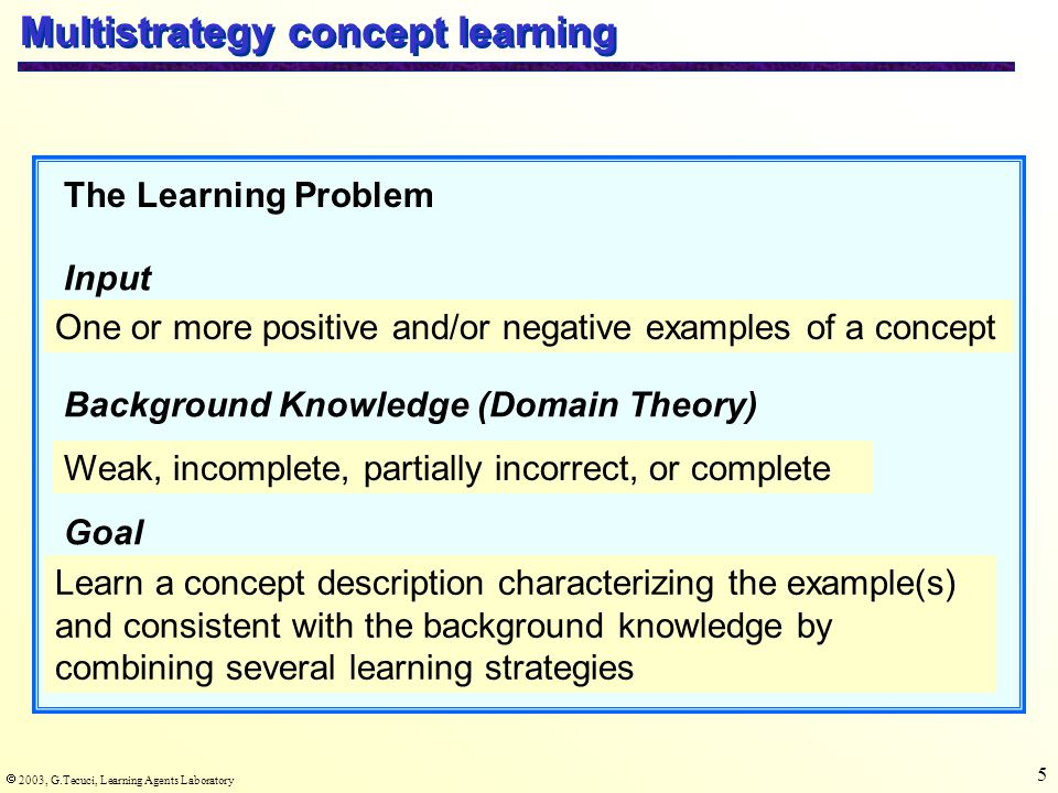  2003, G.Tecuci, Learning Agents Laboratory 5 Multistrategy concept learning Input Background Knowledge (Domain Theory) Goal The Learning Problem One or more positive and/or negative examples of a concept Weak, incomplete, partially incorrect, or complete Learn a concept description characterizing the example(s) and consistent with the background knowledge by combining several learning strategies