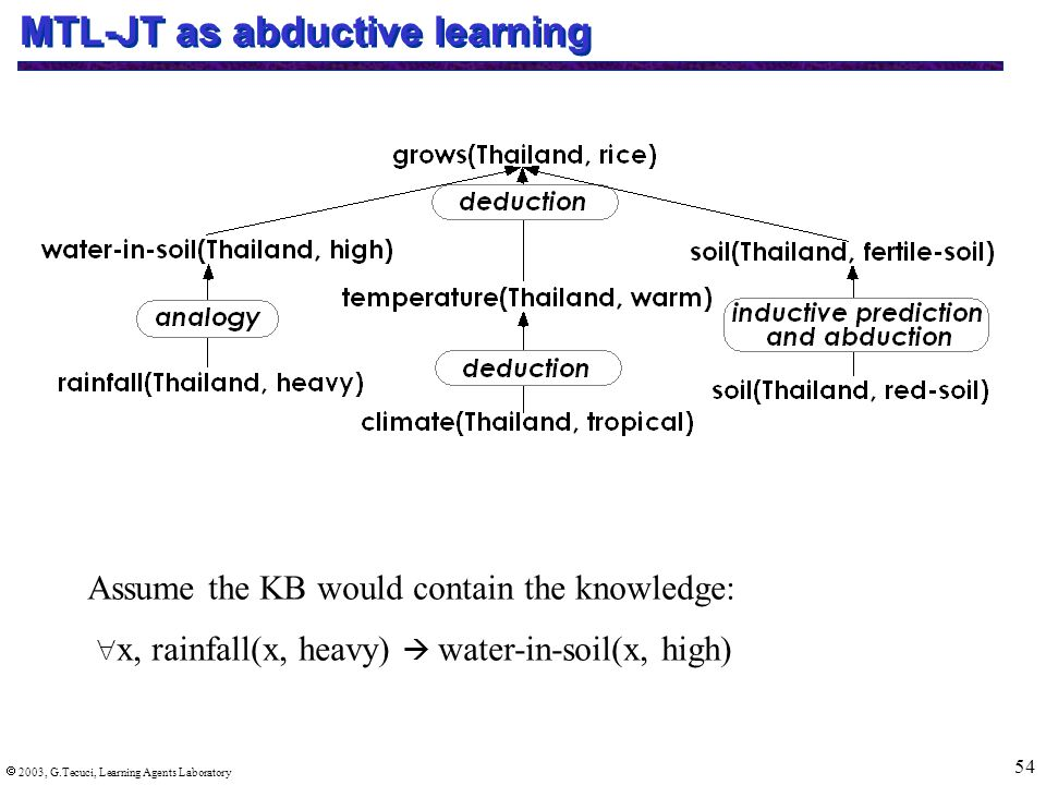  2003, G.Tecuci, Learning Agents Laboratory 54 MTL-JT as abductive learning  x, rainfall(x, heavy)   water-in-soil(x, high) Assume the KB would contain the knowledge:
