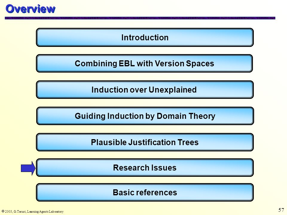  2003, G.Tecuci, Learning Agents Laboratory 57 Overview Introduction Combining EBL with Version Spaces Induction over Unexplained Basic references Guiding Induction by Domain Theory Plausible Justification Trees Research Issues