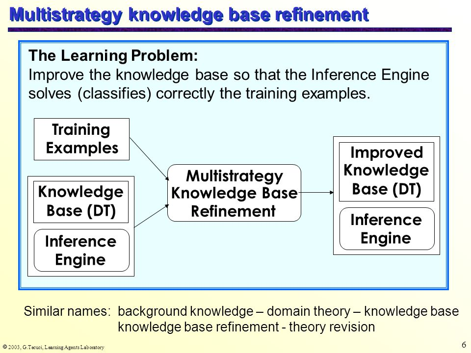  2003, G.Tecuci, Learning Agents Laboratory 6 Multistrategy knowledge base refinement The Learning Problem: Improve the knowledge base so that the Inference Engine solves (classifies) correctly the training examples.