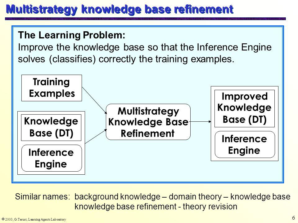  2003, G.Tecuci, Learning Agents Laboratory 37 Multitype generalization