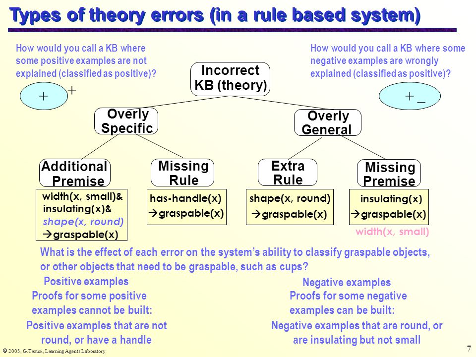  2003, G.Tecuci, Learning Agents Laboratory 7 Types of theory errors (in a rule based system)  graspable(x) has-handle(x) Incorrect KB (theory) Overly Specific Overly General Missing Rule Extra Rule Missing Premise Additional Premise shape(x, round)  graspable(x) insulating(x)  graspable(x) width(x, small)& insulating(x)& shape(x, round)  graspable(x) width(x, small) What is the effect of each error on the system's ability to classify graspable objects, or other objects that need to be graspable, such as cups.