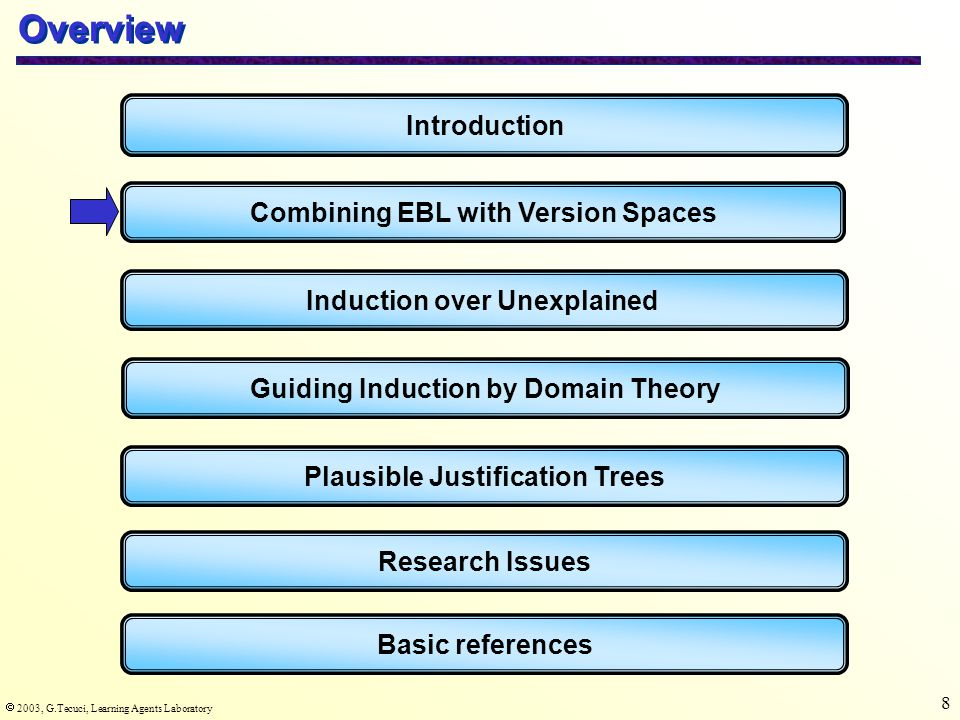  2003, G.Tecuci, Learning Agents Laboratory 59 Exercise Compare the following learning strategies: -Rote learning -Inductive learning from examples -Explanation-based learning -Abductive learning -Analogical learning -Instance-based learning -Case-based learning From the point of view of their input, background knowledge, type of inferences performed, and effect on system's performance.