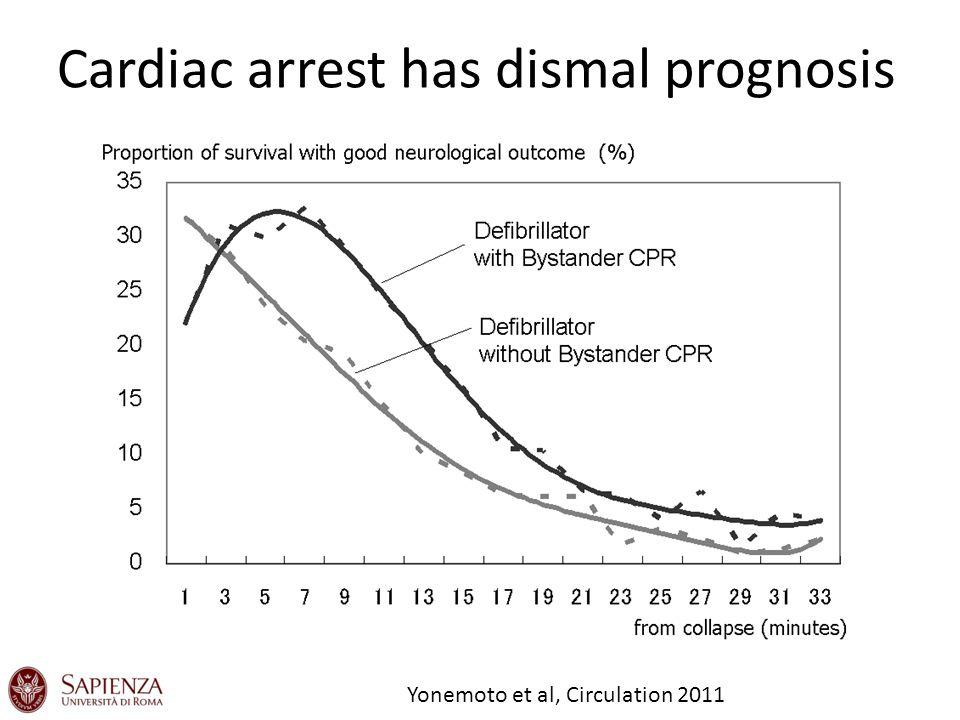 Difficult to appraise neurologic status shortly after cardiac arrest Booth et al, JAMA 2004 LR(+) = sensitivity / (1 – specificity) useful if >10 LR (-) = (1 – sensitivity) / specificity useful if <0.1