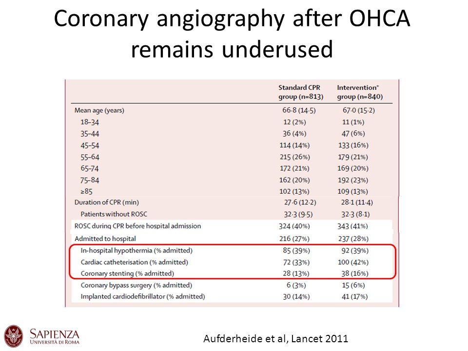 Decision to cath must be made ASAP Strote et al, Am J Cardiol 2002