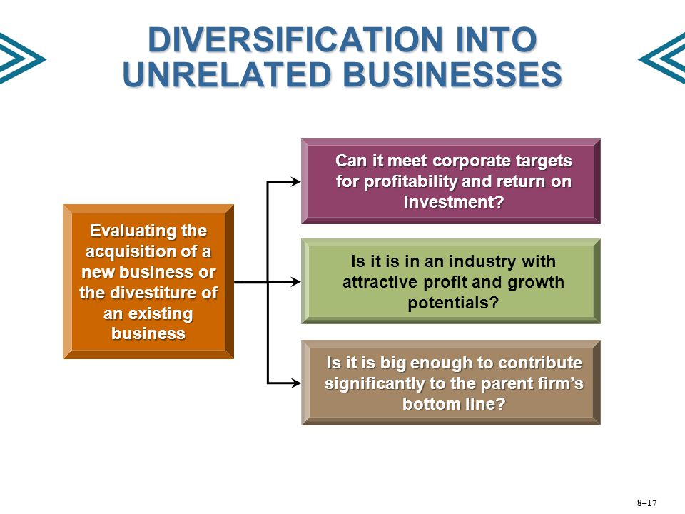 DIVERSIFICATION INTO UNRELATED BUSINESSES Evaluating the acquisition of a new business or the divestiture of an existing business Can it meet corporat