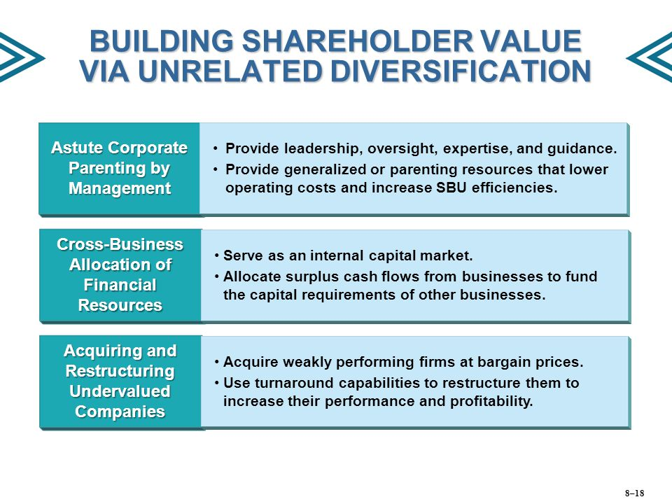 BUILDING SHAREHOLDER VALUE VIA UNRELATED DIVERSIFICATION Astute Corporate Parenting by Management Provide leadership, oversight, expertise, and guidan