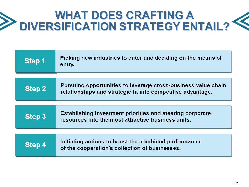 WHAT DOES CRAFTING A DIVERSIFICATION STRATEGY ENTAIL? Step 1 Picking new industries to enter and deciding on the means of entry. Step 2 Pursuing oppor