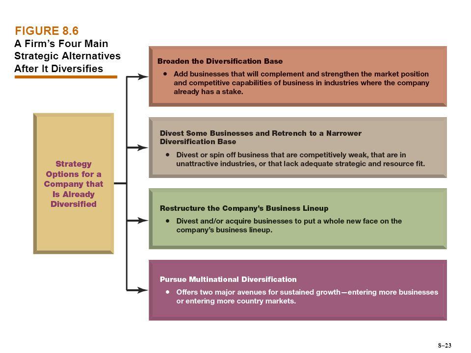 A Firm's Four Main Strategic Alternatives After It Diversifies FIGURE 8.6 8–23