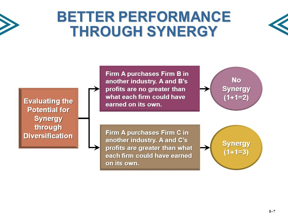 BETTER PERFORMANCE THROUGH SYNERGY Evaluating the Potential for Synergy through Diversification Firm A purchases Firm B in another industry. A and B's