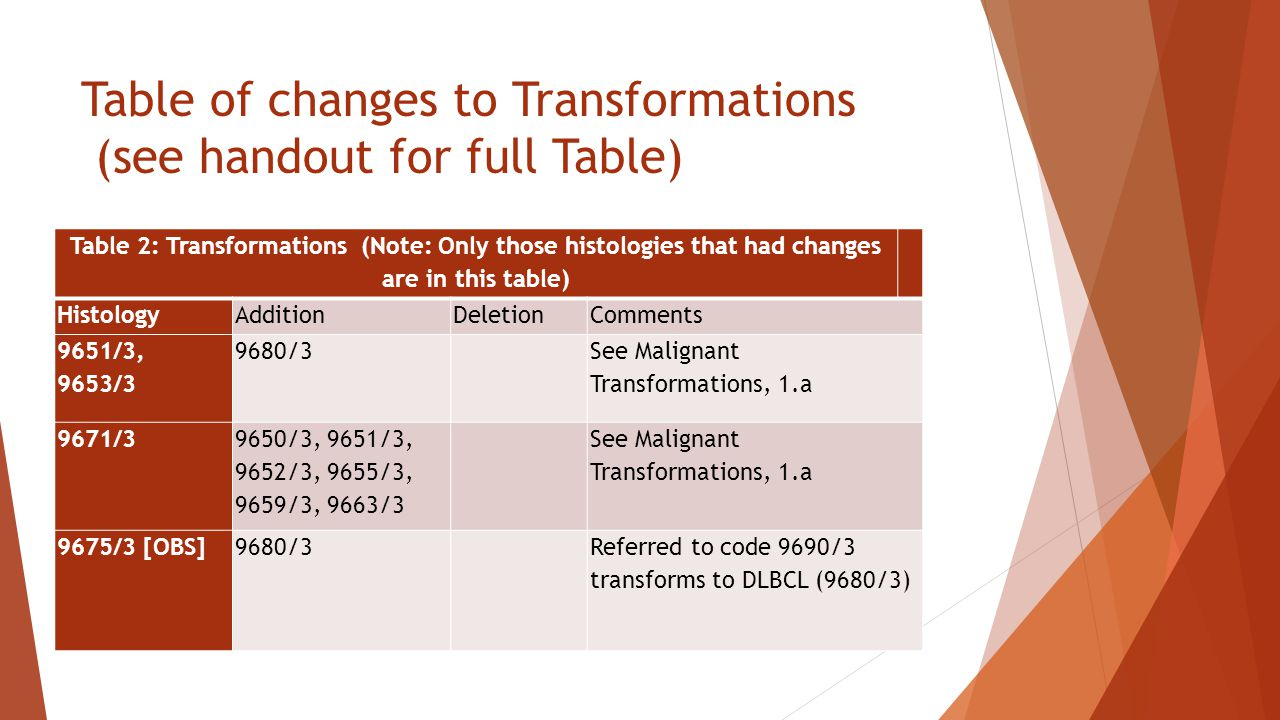 Table of changes to Transformations (see handout for full Table) Table 2: Transformations (Note: Only those histologies that had changes are in this table) HistologyAdditionDeletionComments 9651/3, 9653/3 9680/3 See Malignant Transformations, 1.a 9671/3 9650/3, 9651/3, 9652/3, 9655/3, 9659/3, 9663/3 See Malignant Transformations, 1.a 9675/3 [OBS]9680/3 Referred to code 9690/3 transforms to DLBCL (9680/3)
