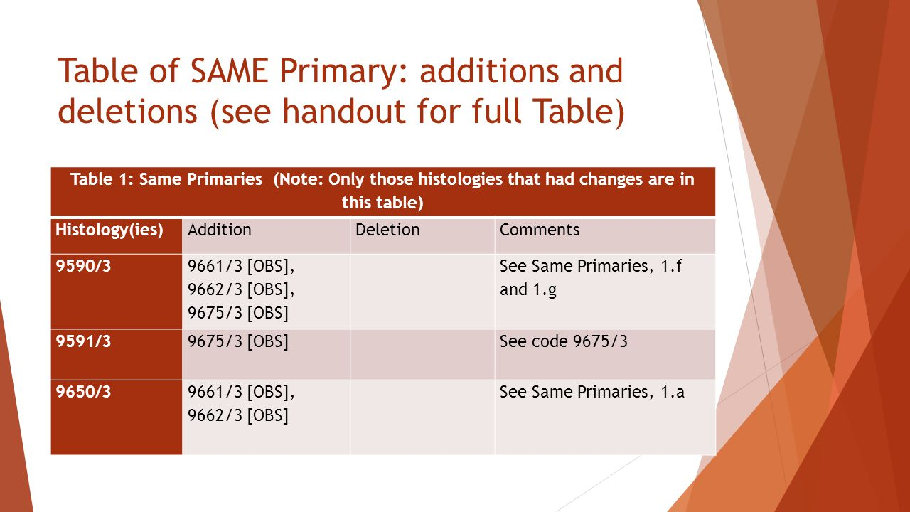 Table of SAME Primary: additions and deletions (see handout for full Table) Table 1: Same Primaries (Note: Only those histologies that had changes are in this table) Histology(ies)AdditionDeletionComments 9590/3 9661/3 [OBS], 9662/3 [OBS], 9675/3 [OBS] See Same Primaries, 1.f and 1.g 9591/39675/3 [OBS] See code 9675/3 9650/39661/3 [OBS], 9662/3 [OBS] See Same Primaries, 1.a